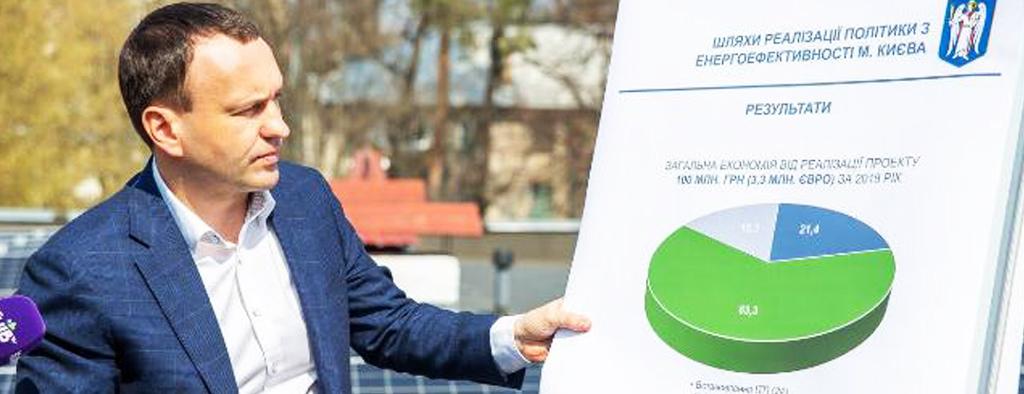 Енергоефективні заходи заощадили київським школам і дитсадкам близько 100 млн грн.